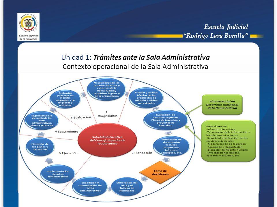 Escuela Judicial Rodrigo Lara Bonilla Unidad 1: Trámites ante la Sala Administrativa Contexto operacional de la Sala Administrativa