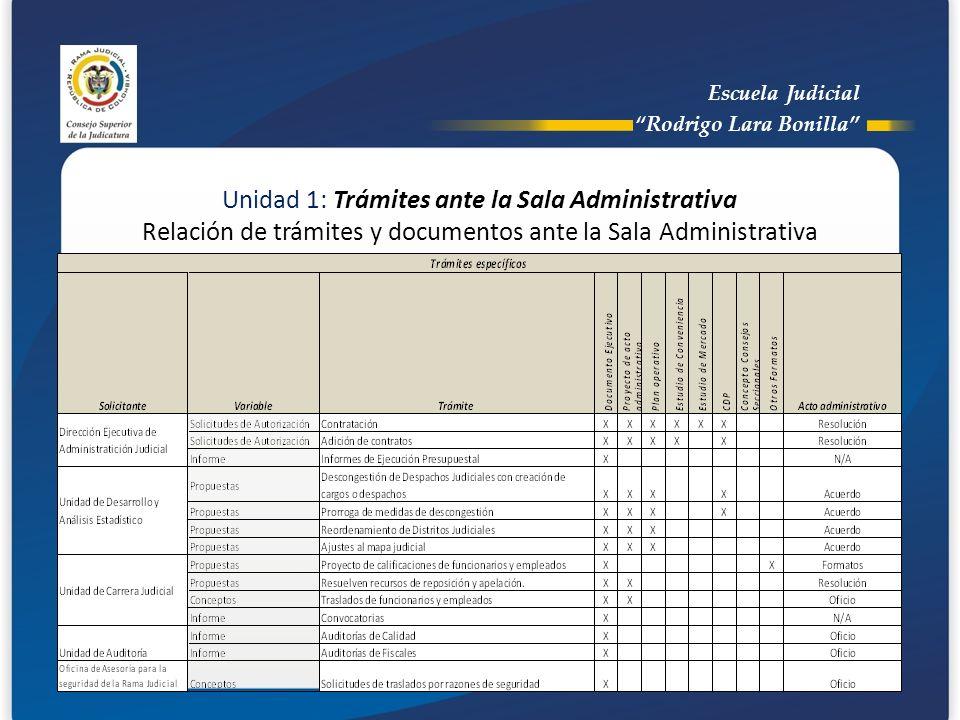 Escuela Judicial Rodrigo Lara Bonilla Unidad 1: Trámites ante la Sala Administrativa Relación de trámites y documentos ante la Sala Administrativa