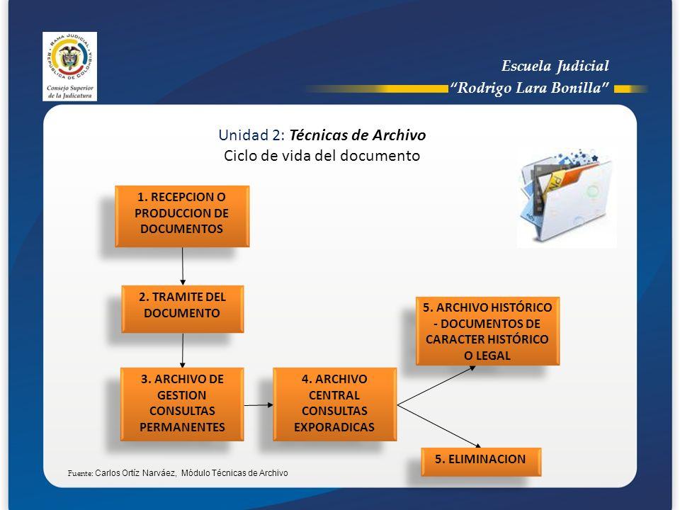 Escuela Judicial Rodrigo Lara Bonilla Unidad 2: Técnicas de Archivo Ciclo de vida del documento 1. RECEPCION O PRODUCCION DE DOCUMENTOS 2. TRAMITE DEL