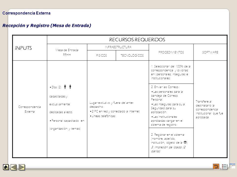 Recepción y Registro (Mesa de Entrada) Correspondencia Externa INPUTS RECURSOS REQUERIDOS Mesa de Entrada RRHH INFRAESTRUCTURA PROCEDIMIENTOSSOFTWARE