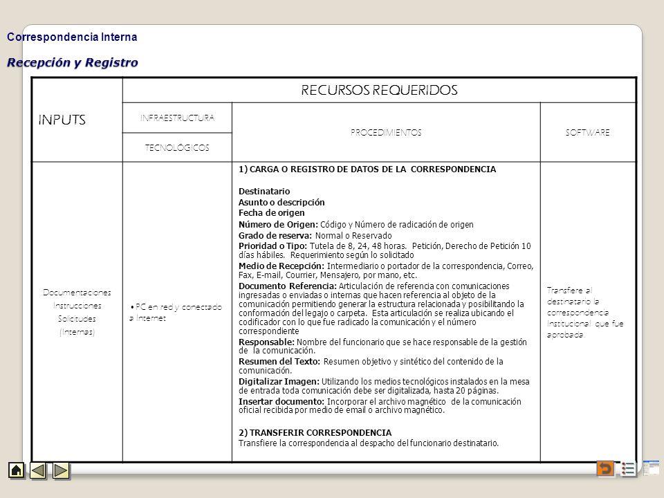 Recepción y Registro Correspondencia Interna INPUTS RECURSOS REQUERIDOS INFRAESTRUCTURA PROCEDIMIENTOSSOFTWARE TECNOLÓGICOS Documentaciones Instruccio