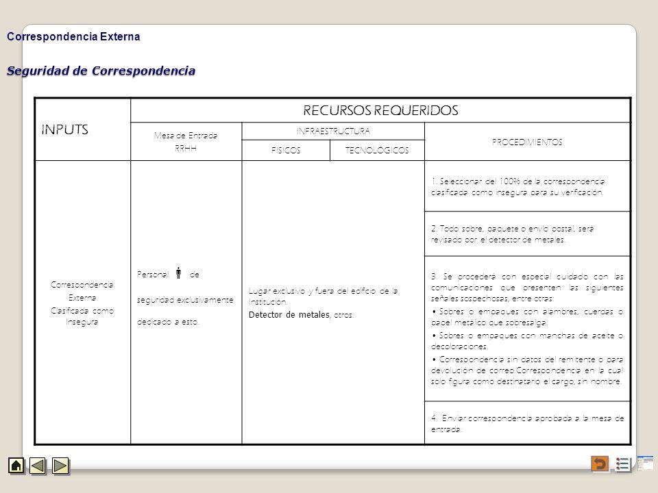 Seguridad de Correspondencia Correspondencia Externa INPUTS RECURSOS REQUERIDOS Mesa de Entrada RRHH INFRAESTRUCTURA PROCEDIMIENTOS FISICOSTECNOLÓGICO