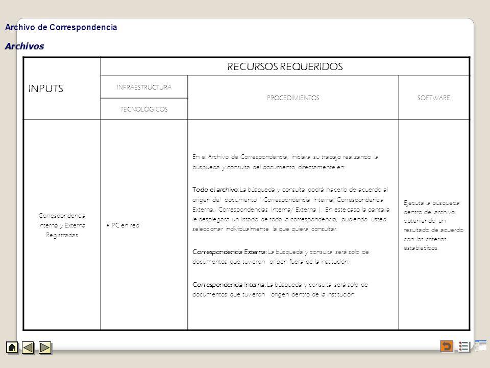 Archivos Archivo de Correspondencia INPUTS RECURSOS REQUERIDOS INFRAESTRUCTURA PROCEDIMIENTOSSOFTWARE TECNOLÓGICOS Correspondencia Interna y Externa R