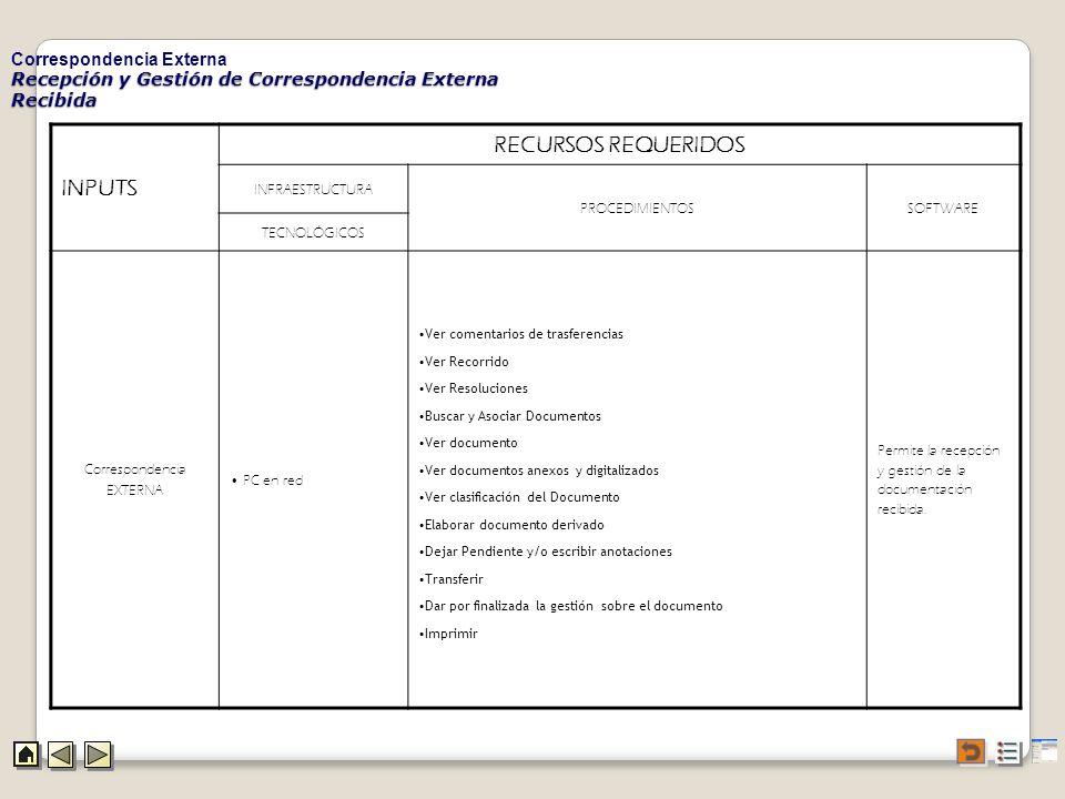 Recepción y Gestión de Correspondencia Externa Recibida Correspondencia Externa INPUTS RECURSOS REQUERIDOS INFRAESTRUCTURA PROCEDIMIENTOSSOFTWARE TECN