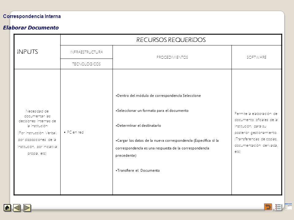 Elaborar Documento Correspondencia Interna INPUTS RECURSOS REQUERIDOS INFRAESTRUCTURA PROCEDIMIENTOSSOFTWARE TECNOLÓGICOS Necesidad de documentar las