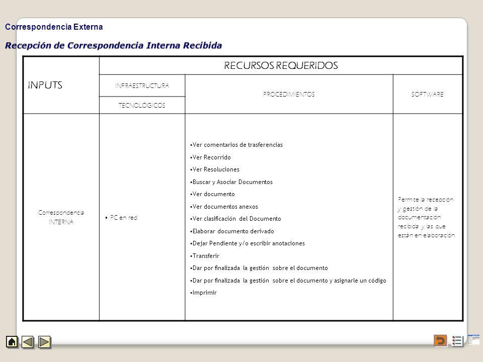 Recepción de Correspondencia Interna Recibida Correspondencia Externa INPUTS RECURSOS REQUERIDOS INFRAESTRUCTURA PROCEDIMIENTOSSOFTWARE TECNOLÓGICOS C