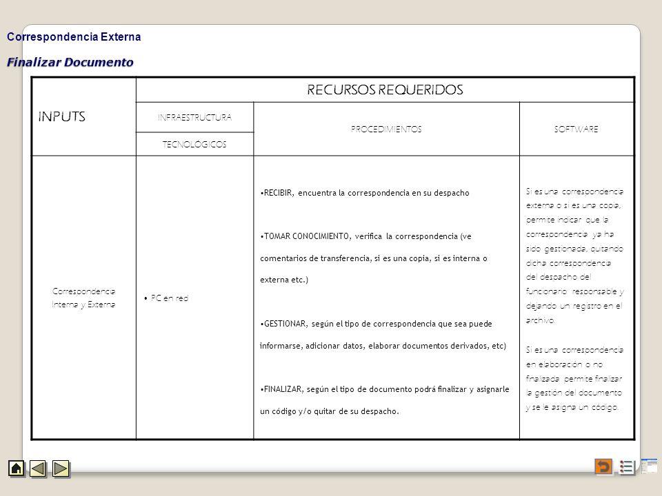 Finalizar Documento Correspondencia Externa INPUTS RECURSOS REQUERIDOS INFRAESTRUCTURA PROCEDIMIENTOSSOFTWARE TECNOLÓGICOS Correspondencia Interna y E