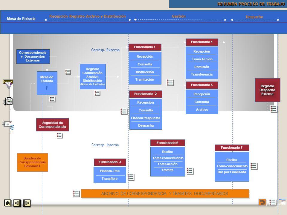 Procedimientos Mapa Procedimientos RESUMEN PROCESO DE TRABAJO Mapa Procedimientos Recepción-Registro-Archivo y Distribución Gestión Despacho Correspon