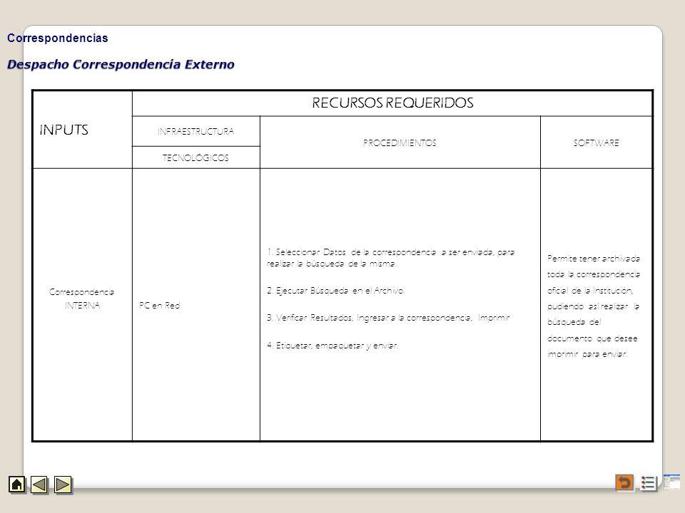 Despacho Correspondencia Externo Correspondencias INPUTS RECURSOS REQUERIDOS INFRAESTRUCTURA PROCEDIMIENTOSSOFTWARE TECNOLÓGICOS Correspondencia INTER