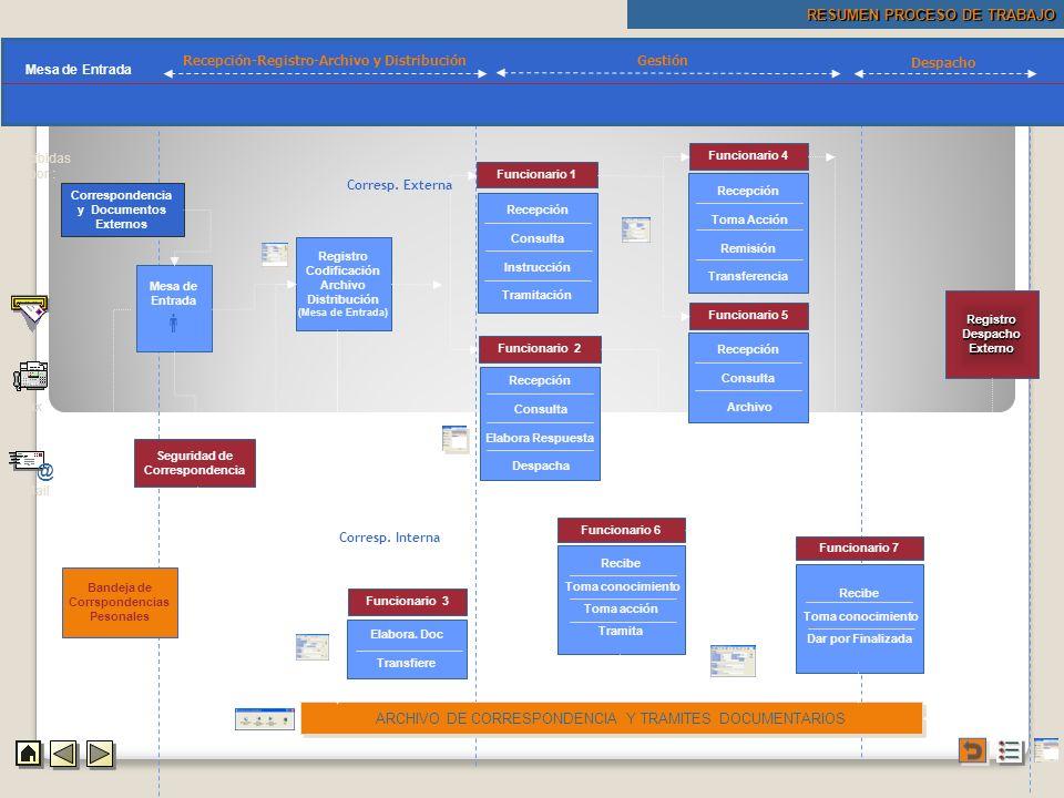 Pantallas Procedimientos Mapa Procedimientos Recibidas por : RESUMEN PROCESO DE TRABAJO Mapa Procedimientos Recepción-Registro-Archivo y Distribución