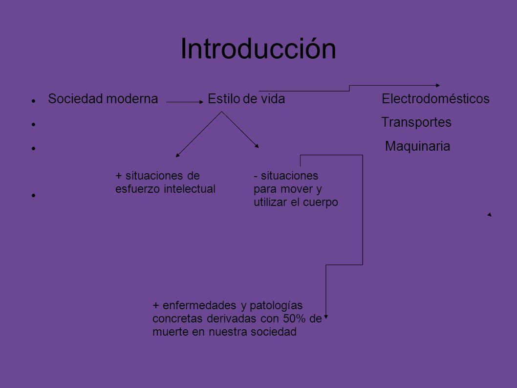Introducción Sociedad moderna Estilo de vida Electrodomésticos Transportes Maquinaria + situaciones de esfuerzo intelectual - situaciones para mover y