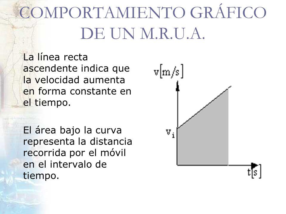 COMPORTAMIENTO GRÁFICO DE UN M.R.U.A. La línea recta ascendente indica que la velocidad aumenta en forma constante en el tiempo. El área bajo la curva