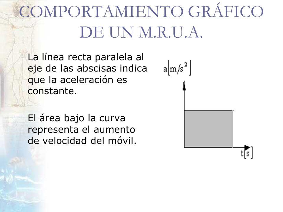 COMPORTAMIENTO GRÁFICO DE UN M.R.U.A. La línea recta paralela al eje de las abscisas indica que la aceleración es constante. El área bajo la curva rep