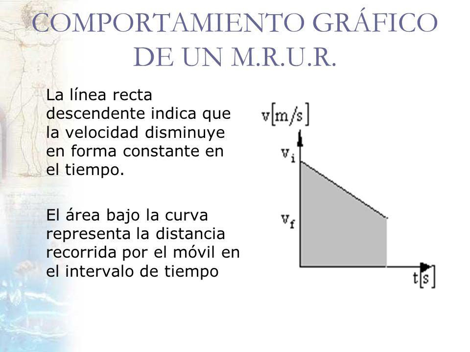 COMPORTAMIENTO GRÁFICO DE UN M.R.U.R. La línea recta descendente indica que la velocidad disminuye en forma constante en el tiempo. El área bajo la cu