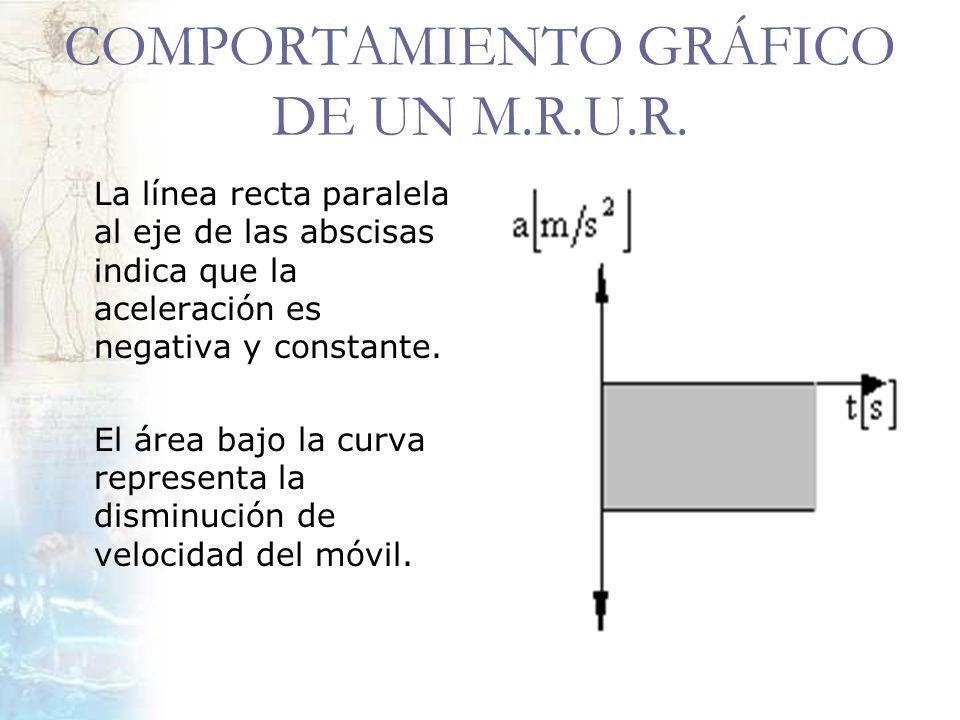COMPORTAMIENTO GRÁFICO DE UN M.R.U.R. La línea recta paralela al eje de las abscisas indica que la aceleración es negativa y constante. El área bajo l