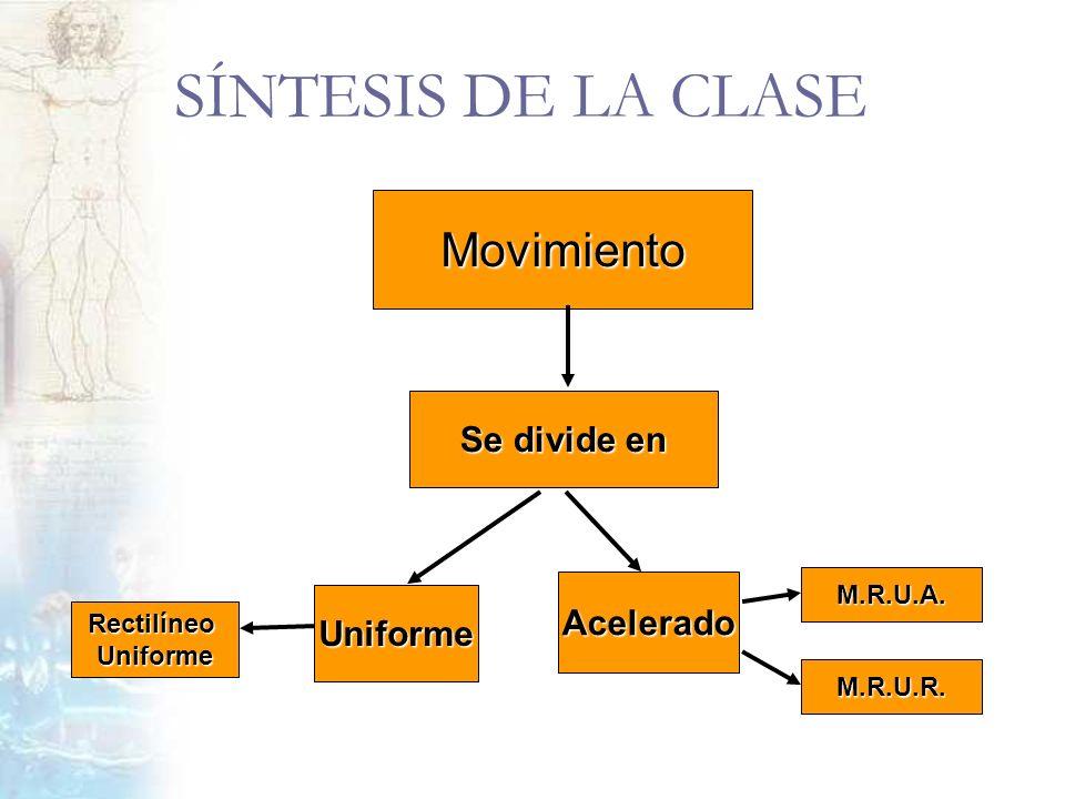 SÍNTESIS DE LA CLASE Movimiento Se divide en Uniforme Acelerado RectilíneoUniforme M.R.U.R. M.R.U.A.
