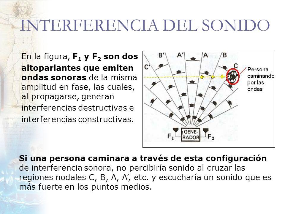 INTERFERENCIA DEL SONIDO En la figura, F 1 y F 2 son dos altoparlantes que emiten ondas sonoras de la misma amplitud en fase, las cuales, al propagars