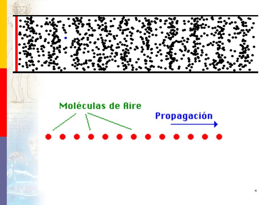 ABSORCIÓN DEL SONIDO La capacidad de absorción del sonido de un material es la relación entre la energía absorbida por el material y la energía reflejada por el mismo.