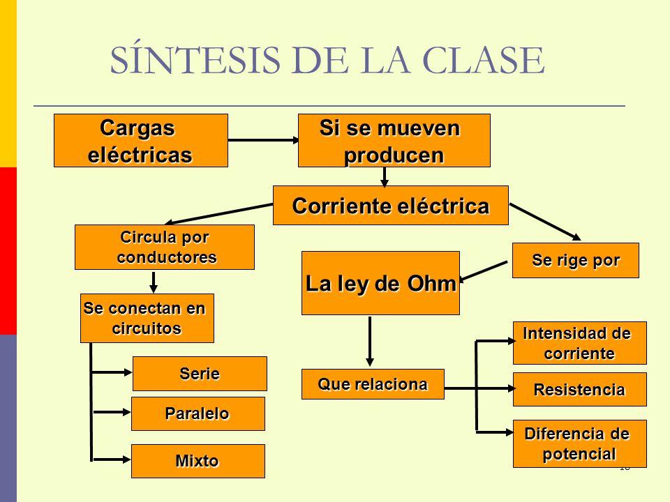 18 SÍNTESIS DE LA CLASE Corriente eléctrica Circula por conductores conductores Paralelo Mixto Que relaciona Intensidad de corriente Diferencia de pot