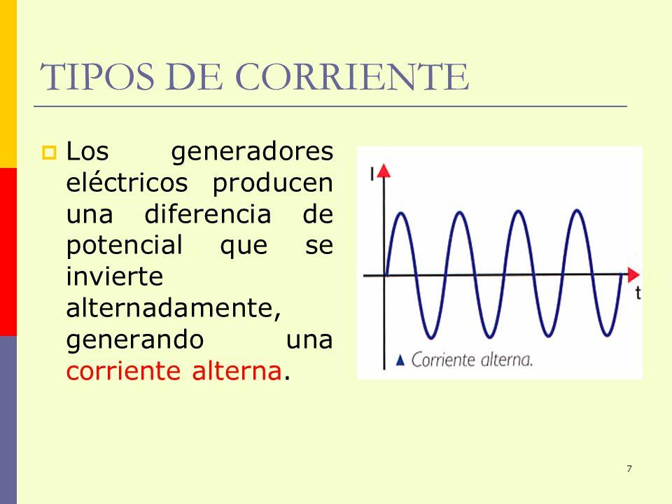 8 RESISTENCIA ELÉCTRICA Todo elemento de un circuito eléctrico ofrece una oposición natural al paso de una corriente eléctrica.