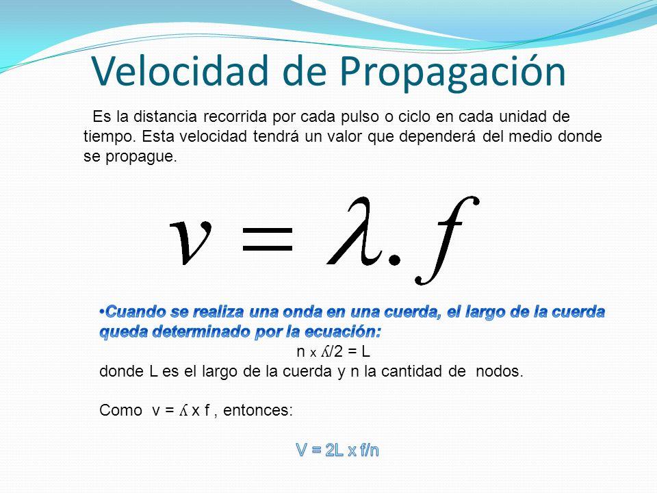 Velocidad de Propagación Es la distancia recorrida por cada pulso o ciclo en cada unidad de tiempo. Esta velocidad tendrá un valor que dependerá del m