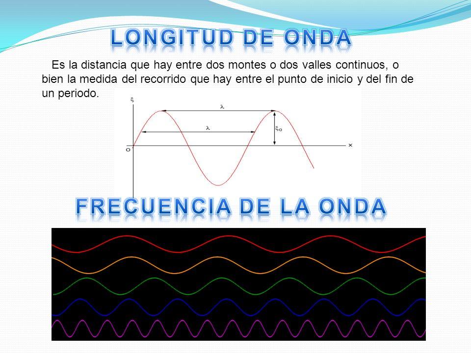 Es la distancia que hay entre dos montes o dos valles continuos, o bien la medida del recorrido que hay entre el punto de inicio y del fin de un perio