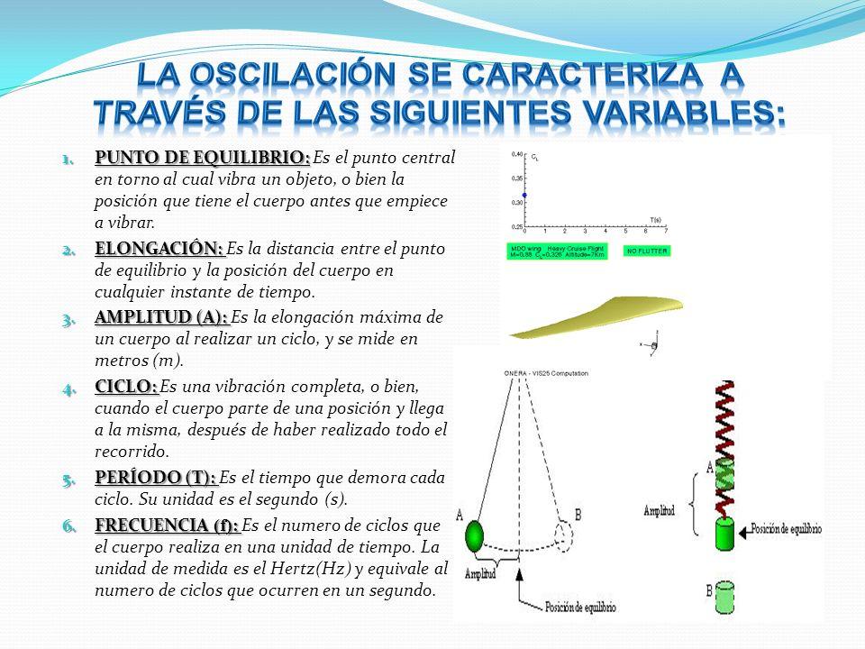 1. PUNTO DE EQUILIBRIO: 1. PUNTO DE EQUILIBRIO: Es el punto central en torno al cual vibra un objeto, o bien la posición que tiene el cuerpo antes que