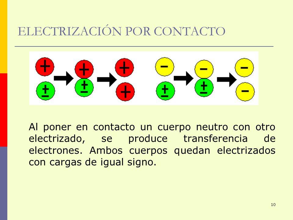 10 ELECTRIZACIÓN POR CONTACTO Al poner en contacto un cuerpo neutro con otro electrizado, se produce transferencia de electrones. Ambos cuerpos quedan