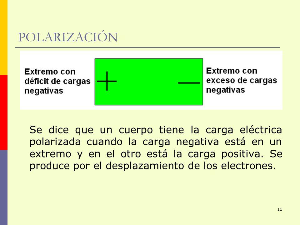 11 POLARIZACIÓN Se dice que un cuerpo tiene la carga eléctrica polarizada cuando la carga negativa está en un extremo y en el otro está la carga posit