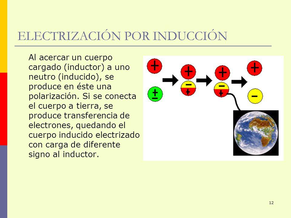 12 ELECTRIZACIÓN POR INDUCCIÓN Al acercar un cuerpo cargado (inductor) a uno neutro (inducido), se produce en éste una polarización. Si se conecta el