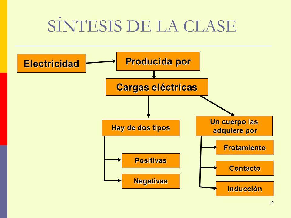 19 SÍNTESIS DE LA CLASE Cargas eléctricas Hay de dos tipos Positivas Negativas Un cuerpo las adquiere por adquiere por Frotamiento Inducción Contacto