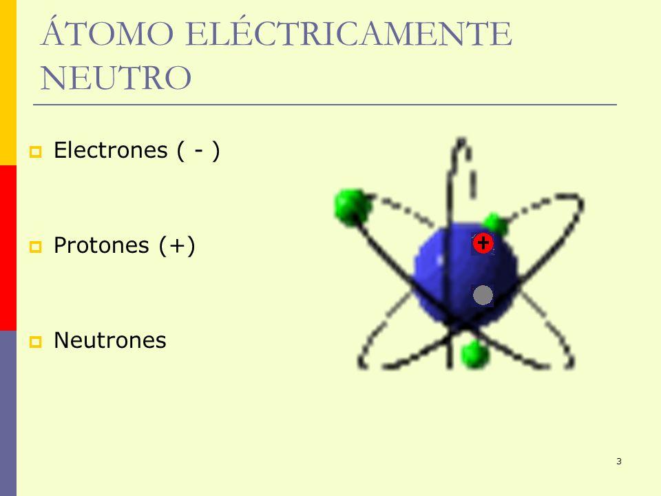 3 ÁTOMO ELÉCTRICAMENTE NEUTRO Electrones ( - ) Protones (+) Neutrones