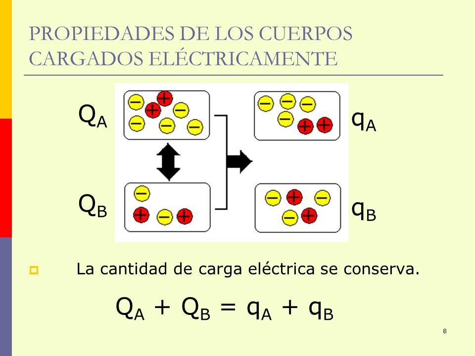 8 PROPIEDADES DE LOS CUERPOS CARGADOS ELÉCTRICAMENTE La cantidad de carga eléctrica se conserva. Q A + Q B = q A + q B QAQA QBQB qAqA qBqB