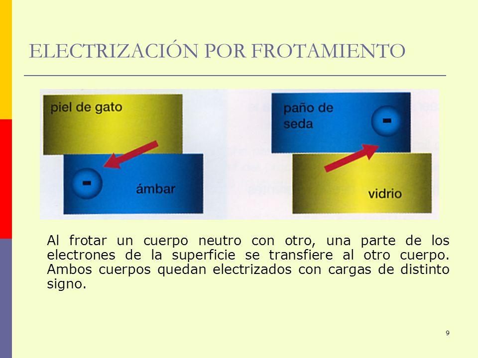 9 ELECTRIZACIÓN POR FROTAMIENTO Al frotar un cuerpo neutro con otro, una parte de los electrones de la superficie se transfiere al otro cuerpo. Ambos