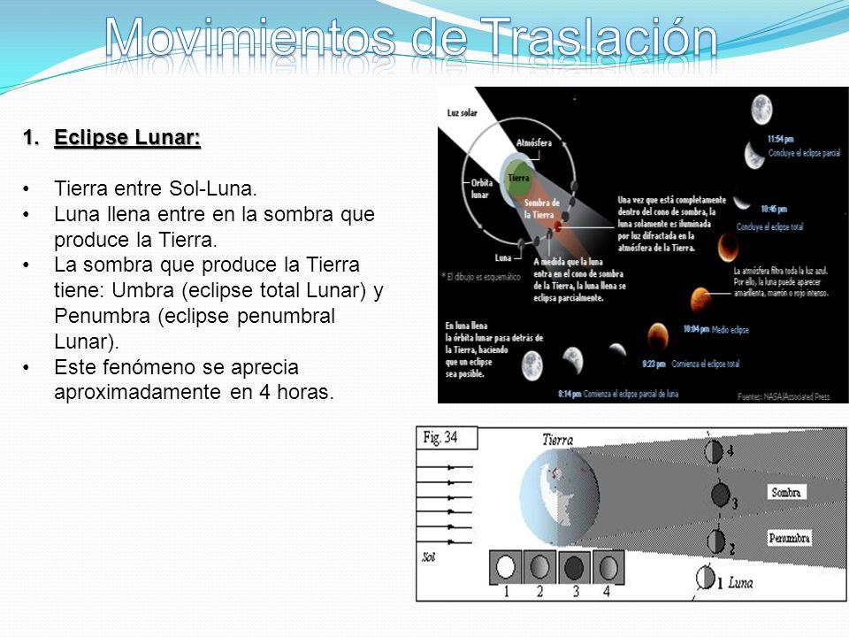 1.Eclipse Lunar: Tierra entre Sol-Luna. Luna llena entre en la sombra que produce la Tierra. La sombra que produce la Tierra tiene: Umbra (eclipse tot