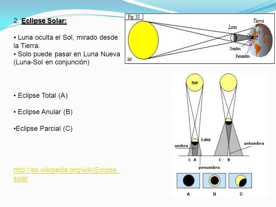 Eclipse Solar: 2. Eclipse Solar: Luna oculta el Sol, mirado desde la Tierra. Solo puede pasar en Luna Nueva (Luna-Sol en conjunción) Eclipse Total (A)