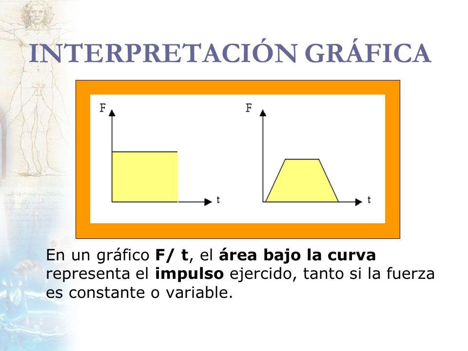 INTERPRETACIÓN GRÁFICA En un gráfico F/ t, el área bajo la curva representa el impulso ejercido, tanto si la fuerza es constante o variable.