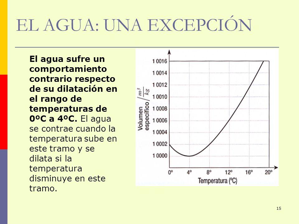 15 EL AGUA: UNA EXCEPCIÓN El agua sufre un comportamiento contrario respecto de su dilatación en el rango de temperaturas de 0ºC a 4ºC. El agua se con