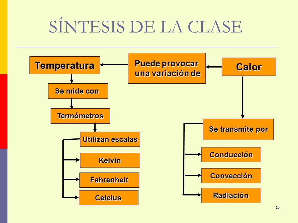17 SÍNTESIS DE LA CLASE Calor Temperatura Utilizan escalas Kelvin Celcius Fahrenheit Radiación Conducción Convección Se transmite por Se mide con Term