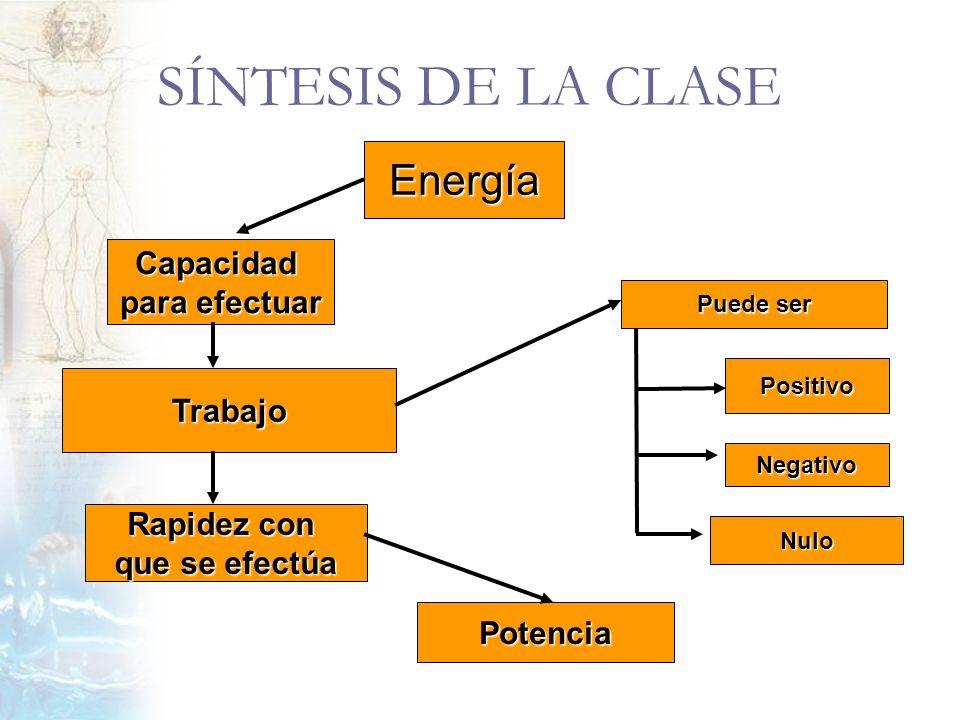 SÍNTESIS DE LA CLASE Energía Capacidad para efectuar Trabajo Rapidez con que se efectúa Puede ser Positivo Negativo Nulo Potencia