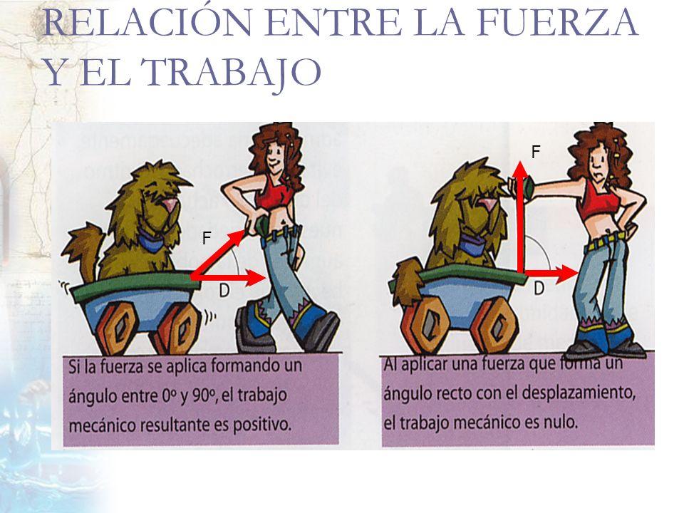 RELACIÓN ENTRE LA FUERZA Y EL TRABAJO F F