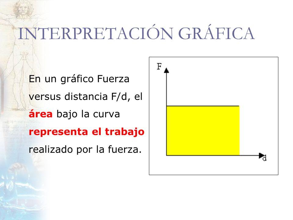 INTERPRETACIÓN GRÁFICA En un gráfico Fuerza versus distancia F/d, el área bajo la curva representa el trabajo realizado por la fuerza.