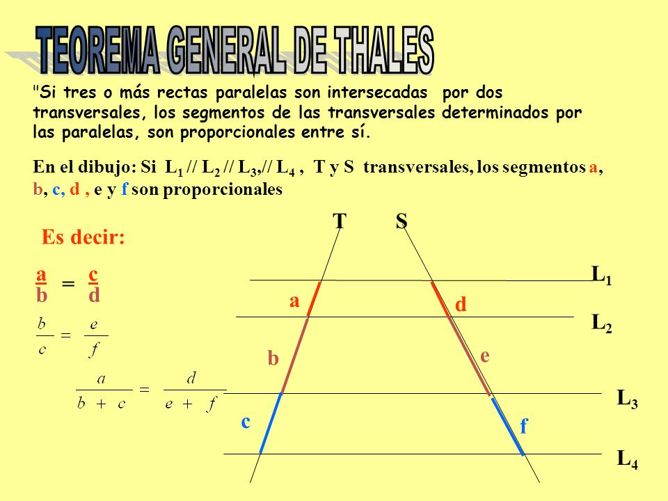 TS L1L1 L2L2 L3L3 En el dibujo: Si L 1 // L 2 // L 3,// L 4, T y S transversales, los segmentos a, b, c, d, e y f son proporcionales Es decir: a a b b