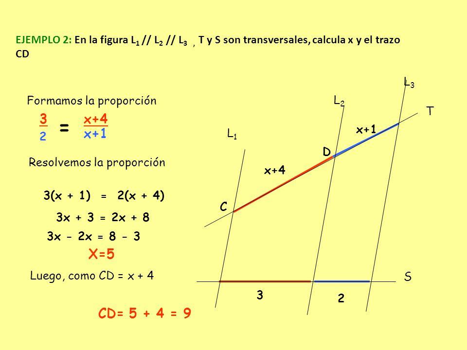 EJEMPLO 2: En la figura L 1 // L 2 // L 3, T y S son transversales, calcula x y el trazo CD Formamos la proporción 3 2 = x+4 x+1 Resolvemos la proporc
