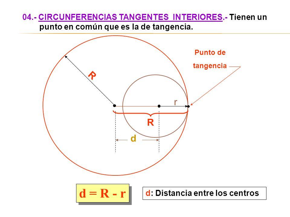d R d = R - r 04.- CIRCUNFERENCIAS TANGENTES INTERIORES.- Tienen un punto en común que es la de tangencia. d: Distancia entre los centros R r Punto de
