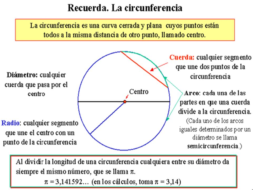 TEOREMA.- En todo cuadrilátero inscrito a una circunferencia, se cumple que la suma de los ángulos opuestos son suplementarios α + = 180º + = 180º α + = 180º + = 180º Cuadrilátero inscrito