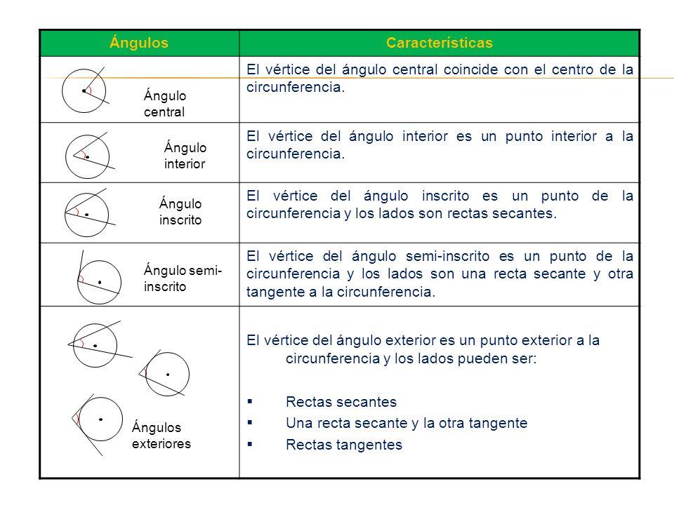 ÁngulosCaracterísticas El vértice del ángulo central coincide con el centro de la circunferencia. El vértice del ángulo interior es un punto interior