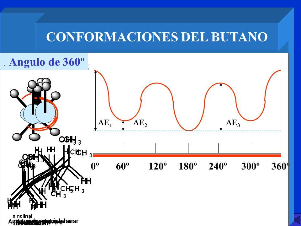 CONFORMACIONES DEL BUTANO E 1 0º60º120º180º240º300º360º E E 2 E 3 Angulo de 0ºAngulo de 60ºAngulo de 120ºAngulo de 180ºAngulo de 240ºAngulo de 300ºAng