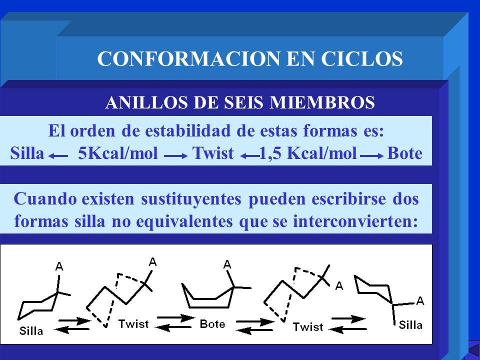 CONFORMACION EN CICLOS ANILLOS DE SEIS MIEMBROS El orden de estabilidad de estas formas es: Silla 5Kcal/mol Twist 1,5 Kcal/mol Bote Cuando existen sus
