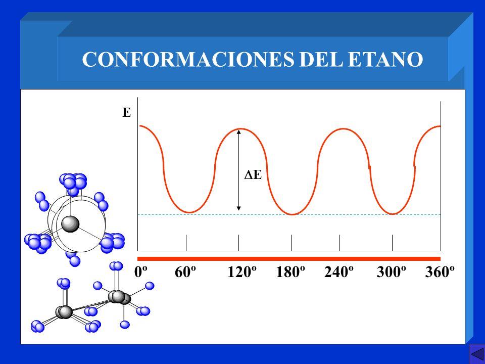 CONFORMACIONES DEL ETANO E 0º60º120º180º240º300º360º E
